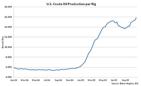 US Crude Oil Production per Rig - Nov 4
