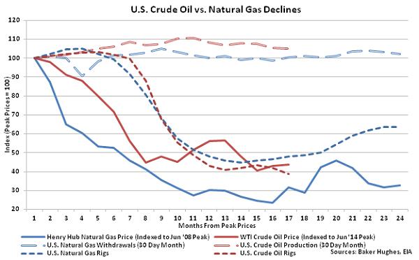 US Crude Oil vs Natural Gas Declines - Nov 4