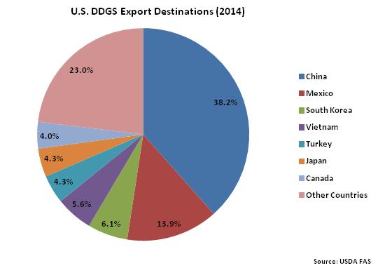 US DDGS Export Destinations 2014 - Nov