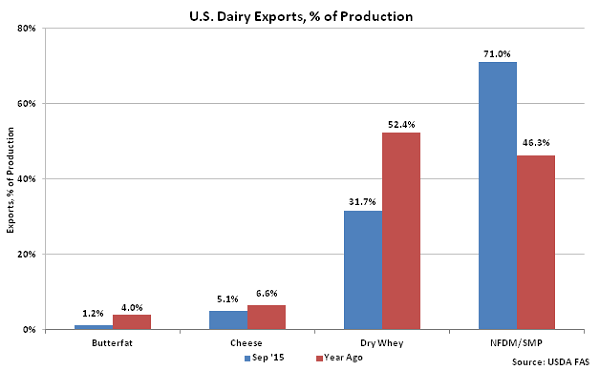 US Dairy Exports, percentage of Production - Nov