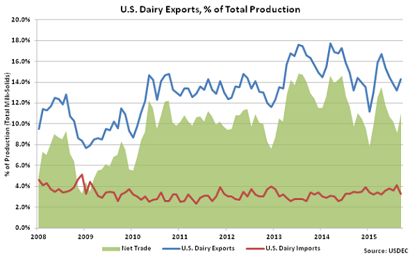 US Dairy Exports, percentage of Total Production - Nov