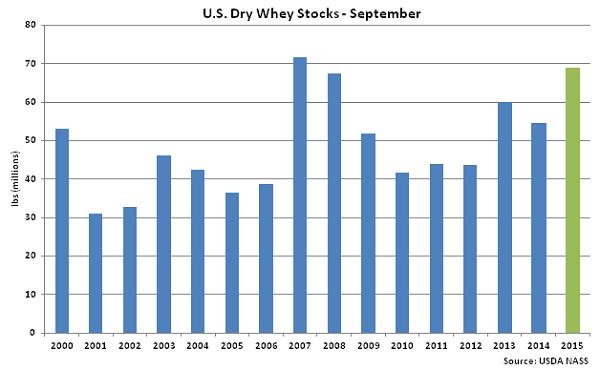 US Dry Whey Stocks Sep - Nov