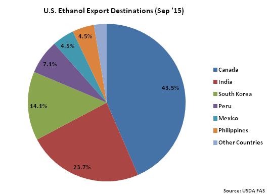 US Ethanol Export Destinations  Sep 15- Nov