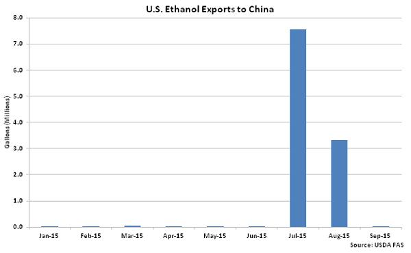 US Ethanol Exports to China2 - Nov