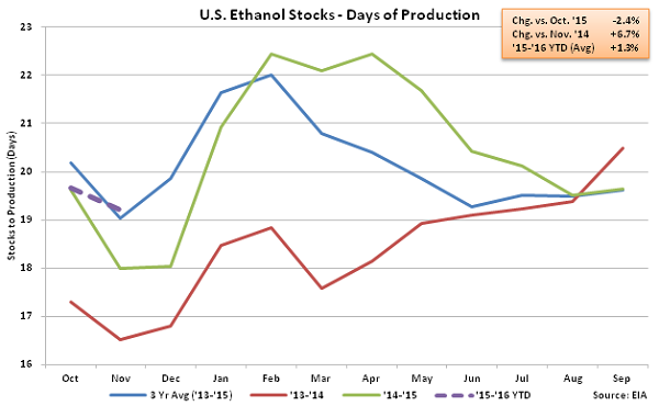 US Ethanol Stocks - Days of Production 11-12-15