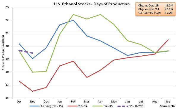 US Ethanol Stocks - Days of Production 11-25-15