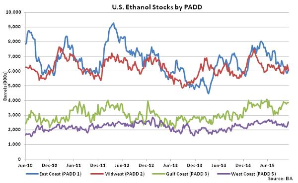 US Ethanol Stocks by PADD 11-12-15