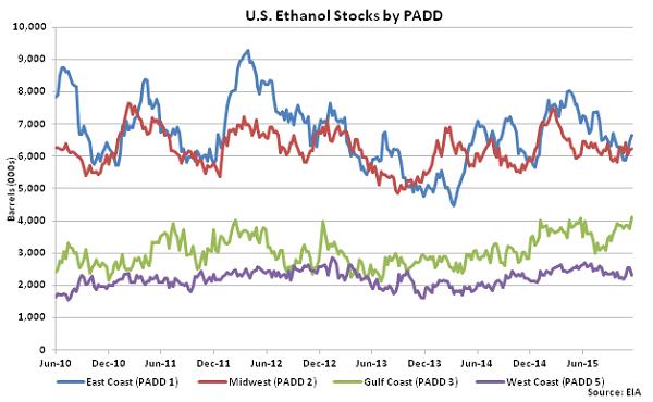 US Ethanol Stocks by PADD 11-25-15