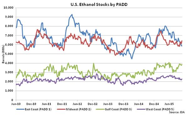 US Ethanol Stocks by PADD 11-4-15