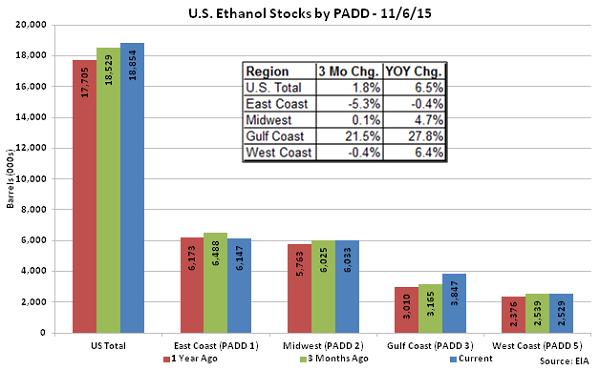 US Ethanol Stocks by PADD 11-6-15