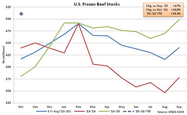US Frozen Beef Stocks - Nov