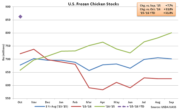 US Frozen Chicken Stocks - Nov