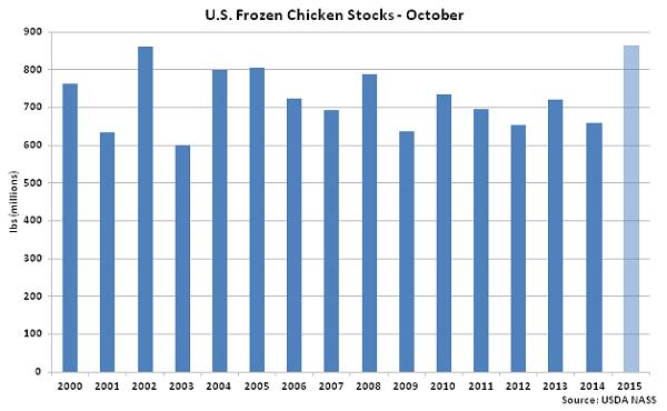 US Frozen Chicken Stocks Oct - Nov