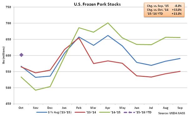 US Frozen Pork Stocks - Nov