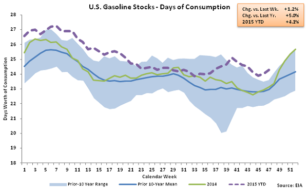 US Gasoline Stocks - Days of Consumption 11-25-15