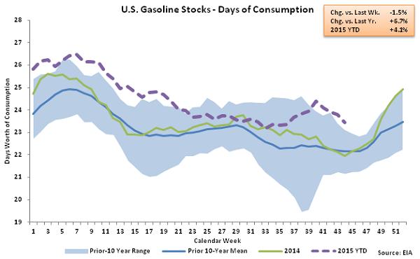US Gasoline Stocks - Days of Consumption 11-4-15