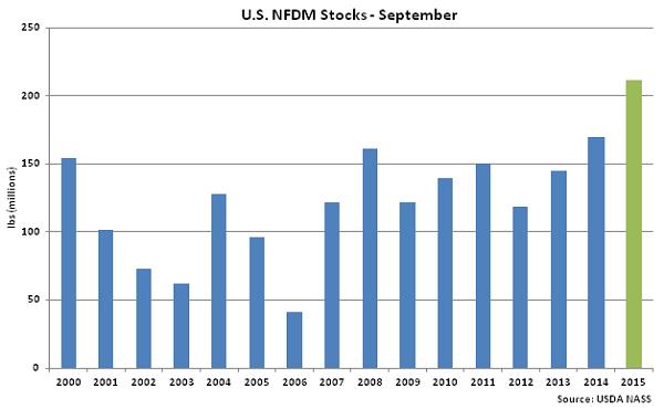 US NFDM Stocks Sep - Nov