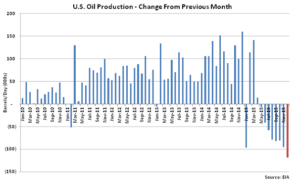 US Oil Production Change from Previous Month - Nov