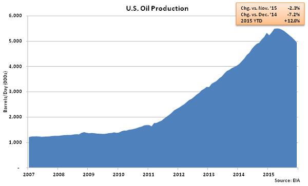 US Oil Production - Nov