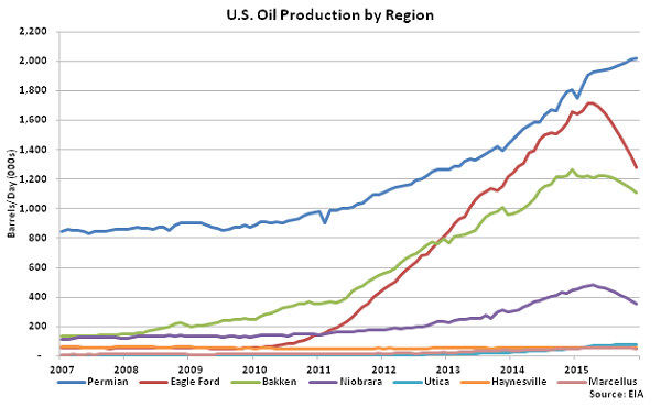 US Oil Production by Region - Nov