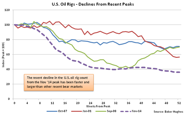 US Oil Rigs - Decline from Recent Peaks - Nov 18