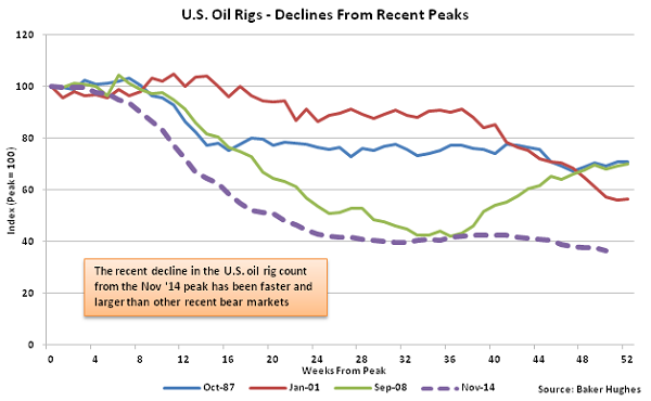 US Oil Rigs - Decline from Recent Peaks - Nov 4