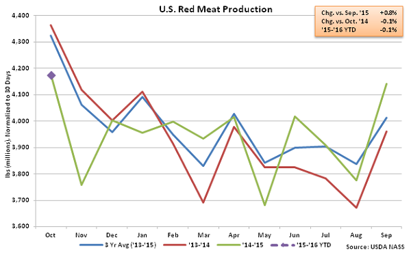US Red Meat Production - Nov