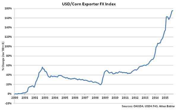 USD-Corn Exporter FX Index - Nov