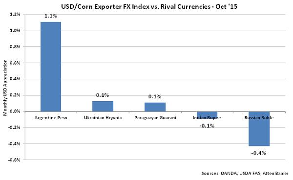 USD-Corn Exporter FX Index vs Rival Currencies - Nov