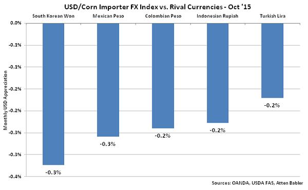 USD-Corn Importer FX Index vs Rival Currencies - Nov