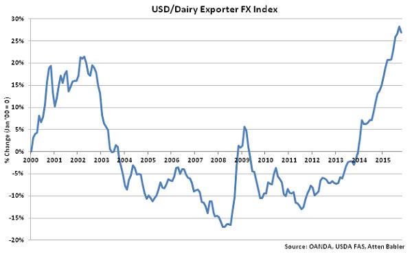 USD-Dairy Exporter FX Index - Nov