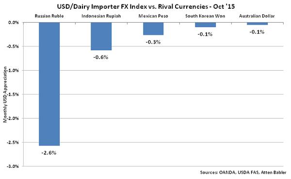 USD-Dairy Importer FX Index vs Rival Currencies - Nov