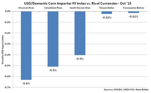 USD-Domestic Corn Importer FX Index vs Rival Currencies - Nov