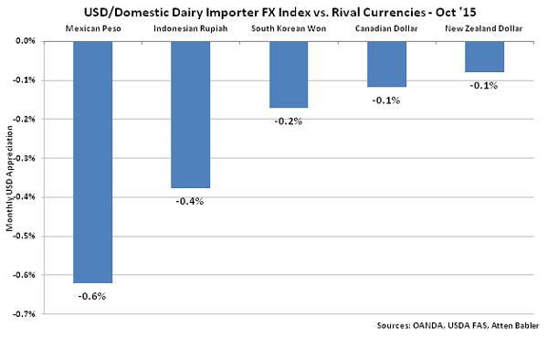 USD-Domestic Dairy Importer FX Index vs Rival Currencies - Nov