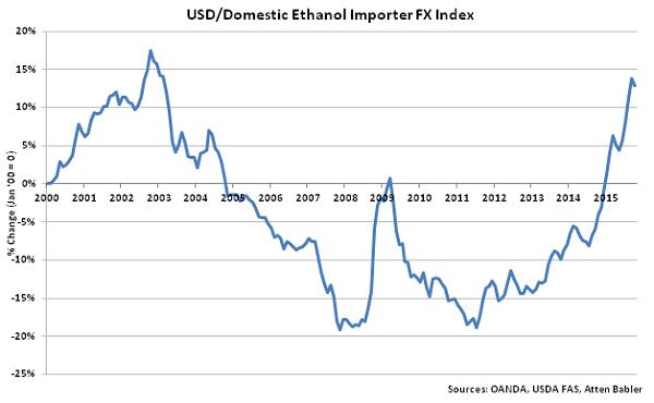 USD-Domestic Ethanol Importer FX Index - Nov