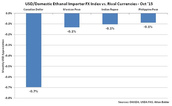 USD-Domestic Ethanol Importer FX Index vs Rival Currencies - Nov
