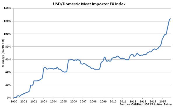 USD-Domestic Meat Importer FX Index - Nov