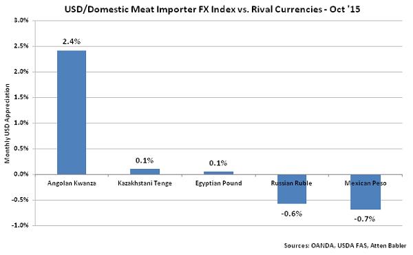 USD-Domestic Meat Importer FX Index vs Rival Currencies - Nov
