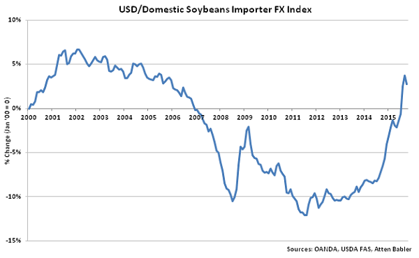 USD-Domestic Soybeans Importer FX Index - Nov