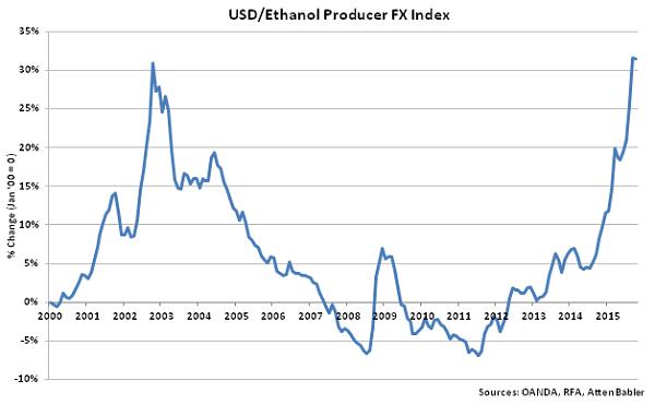 USD-Ethanol Producer FX Index - Nov
