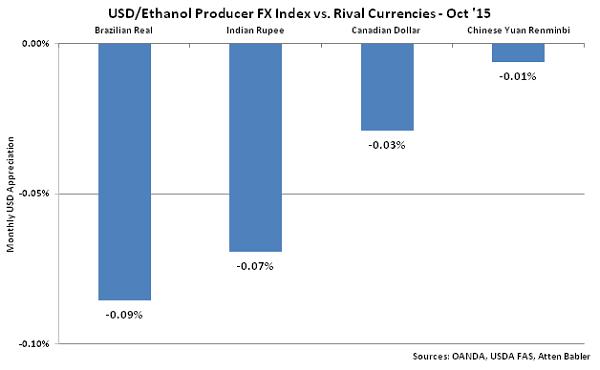 USD-Ethanol Producer FX Index vs Rival Currencies - Nov