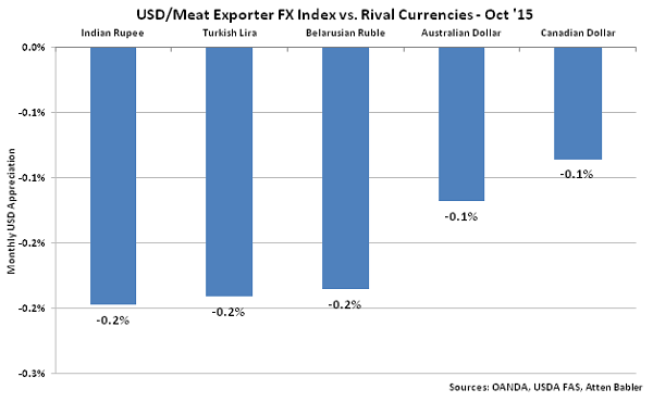 USD-Meat Exporter FX Index vs Rival Currencies - Nov