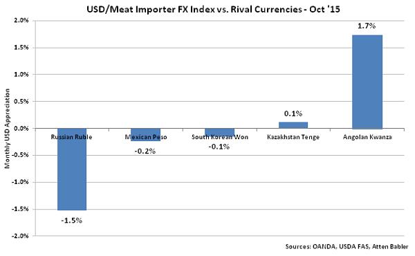 USD-Meat Importer FX Index vs Rival Currencies - Nov