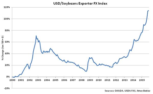 USD-Soybeans Exporter FX Index - Nov
