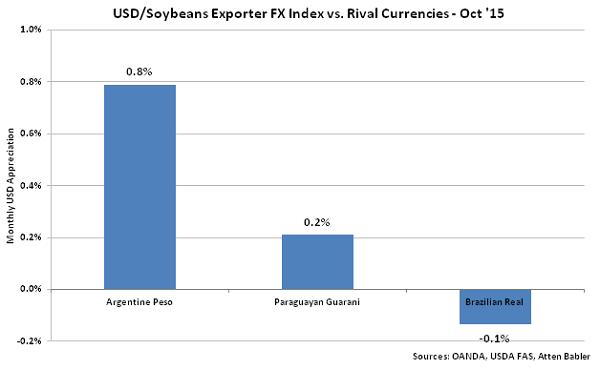 USD-Soybeans Exporter FX Index vs Rival Currencies - Nov