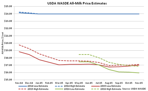USDA WASDE All-Milk Price Estimates - Nov