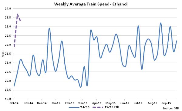 Weekly Average Train Speed-Ethanol - Nov