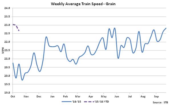 Weekly Average Train Speed-Grain - Nov