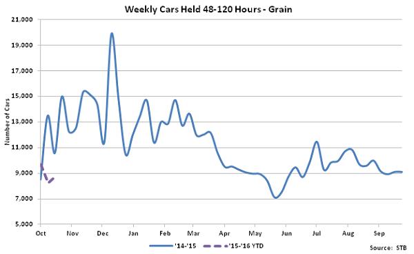 Weekly Cars Held 48-120 Hours-Grain - Nov