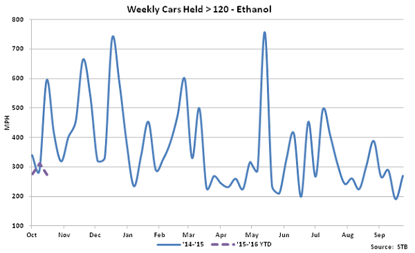 Weekly Cars Held Greater Than 120 Hours-Ethanol - Nov